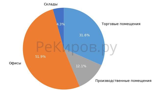 Выборка объектов коммерческой недвижимости в Кирове в июне 2018 года.