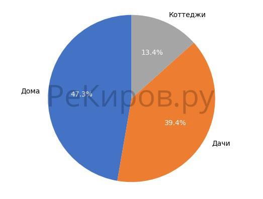 Выборка объектов загородной недвижимости в Кирове в мае 2018 года.