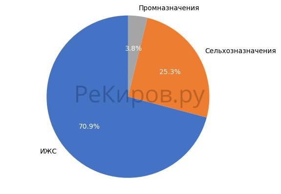 Выборка земельных участков в Кирове в июле 2018 года.