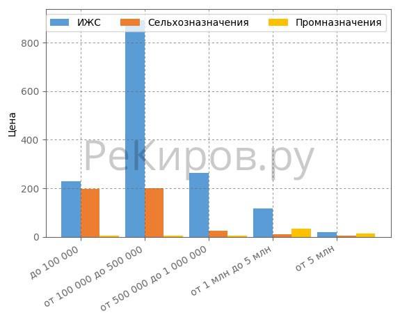 Сегментация земельных участков по ценовым категориям в Кирове в мае 2018 года.