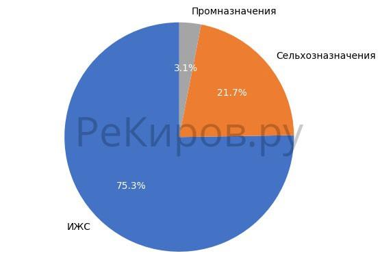 Выборка земельных участков в Кирове в мае 2018 года.