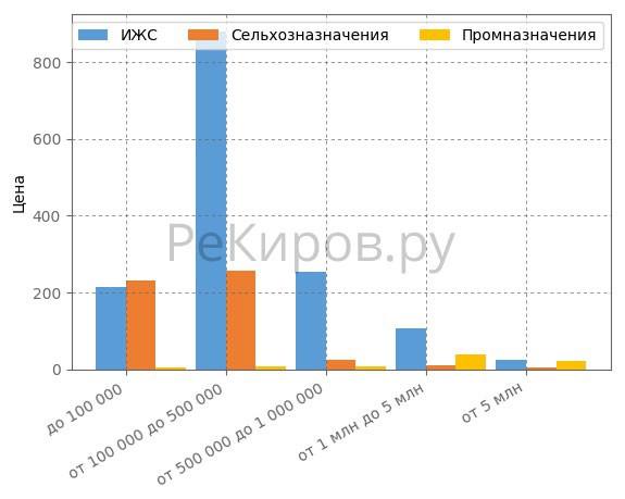 Сегментация земельных участков по ценовым категориям в Кирове в июле 2018 года.