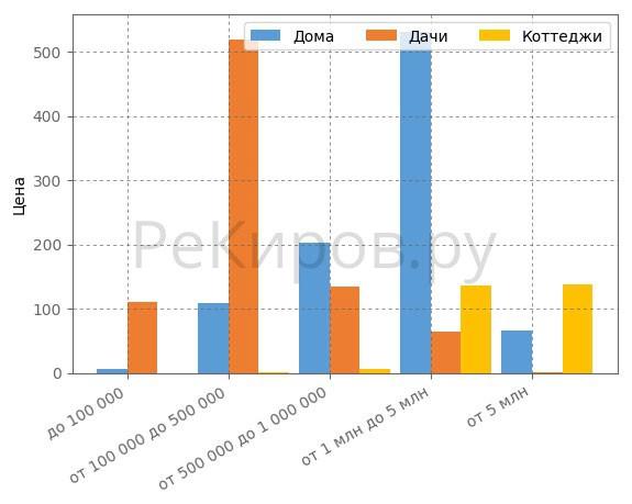 Сегментация загородных домов по ценовым категориям в Кирове в мае 2018 года.
