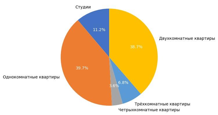 Выборка объектов вторичного рынка жилья в апреле 2018 года.