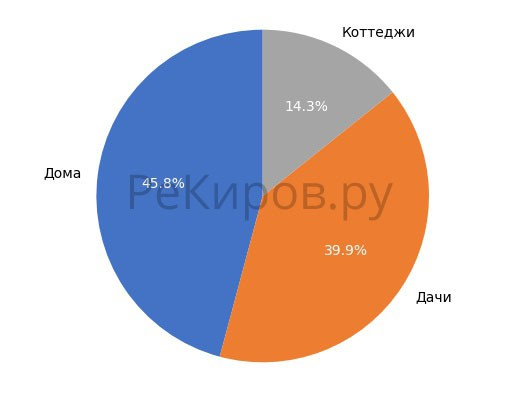 Выборка объектов загородной недвижимости в Кирове в июле 2018 года.